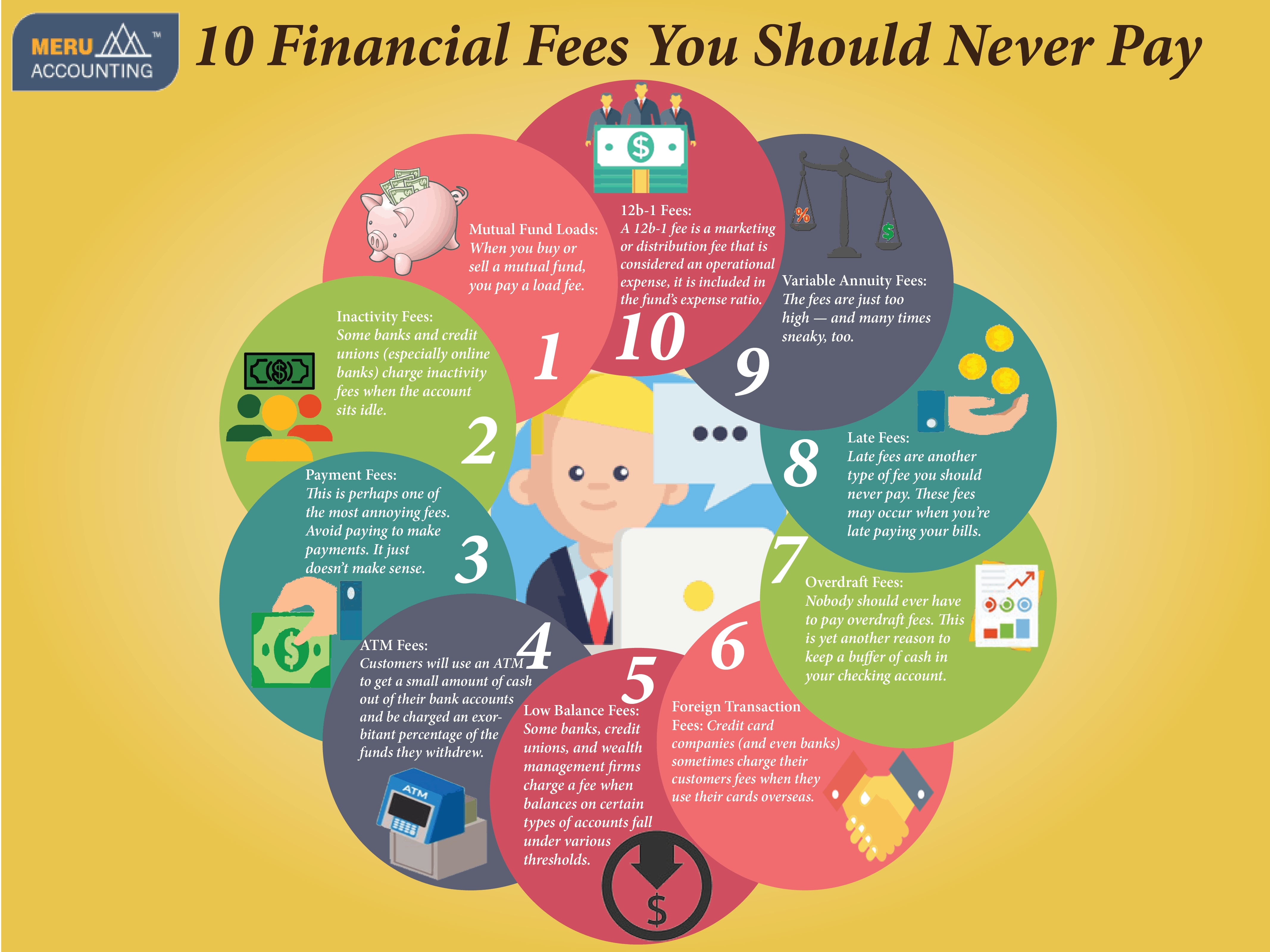 10 Financial Fees You Should Never Pay 1