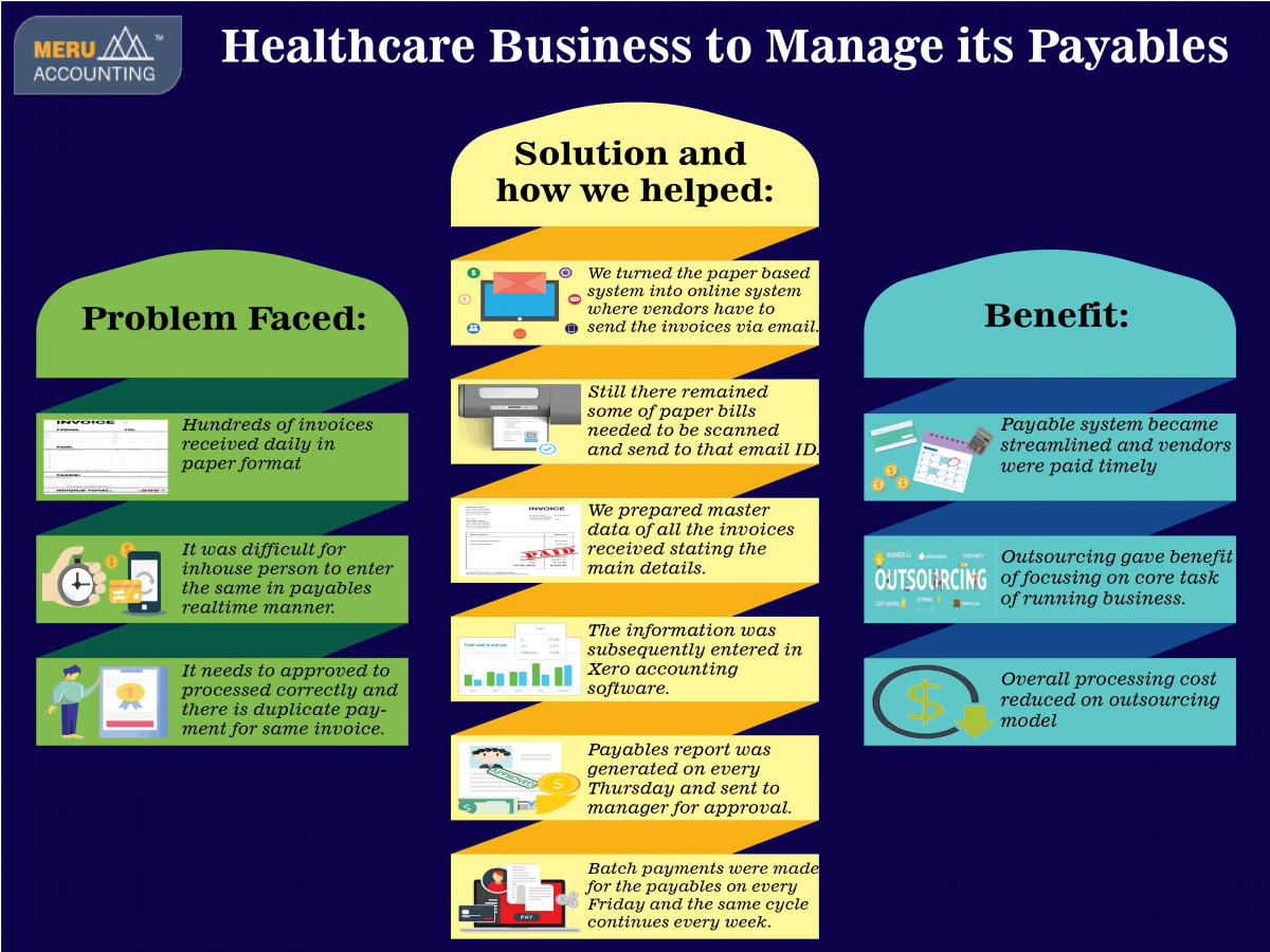 How we helped Healthcare business to manage its payables Infographics
