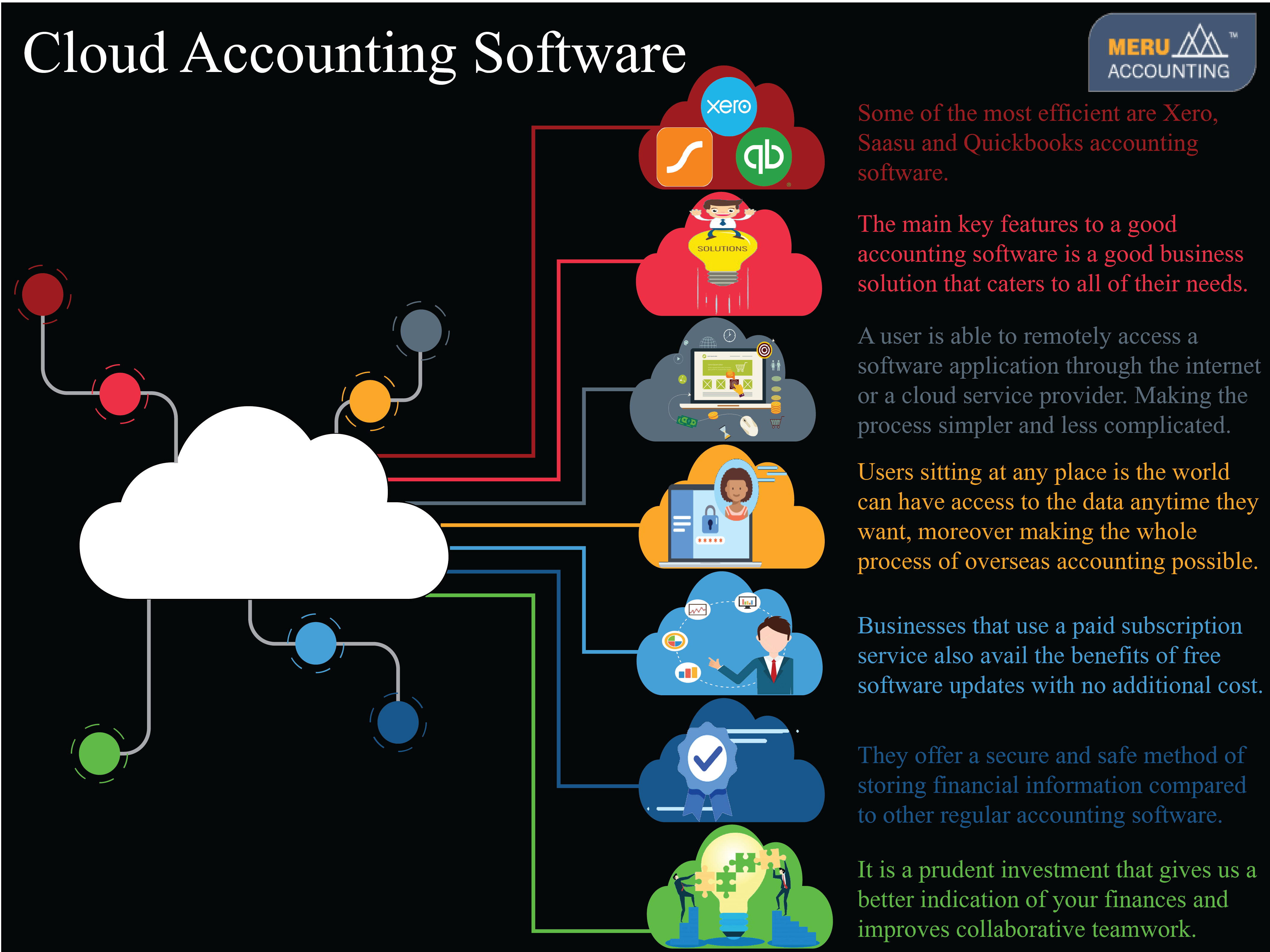 Cloud Accounting Software, Cloud based accounting | Meru Accounting