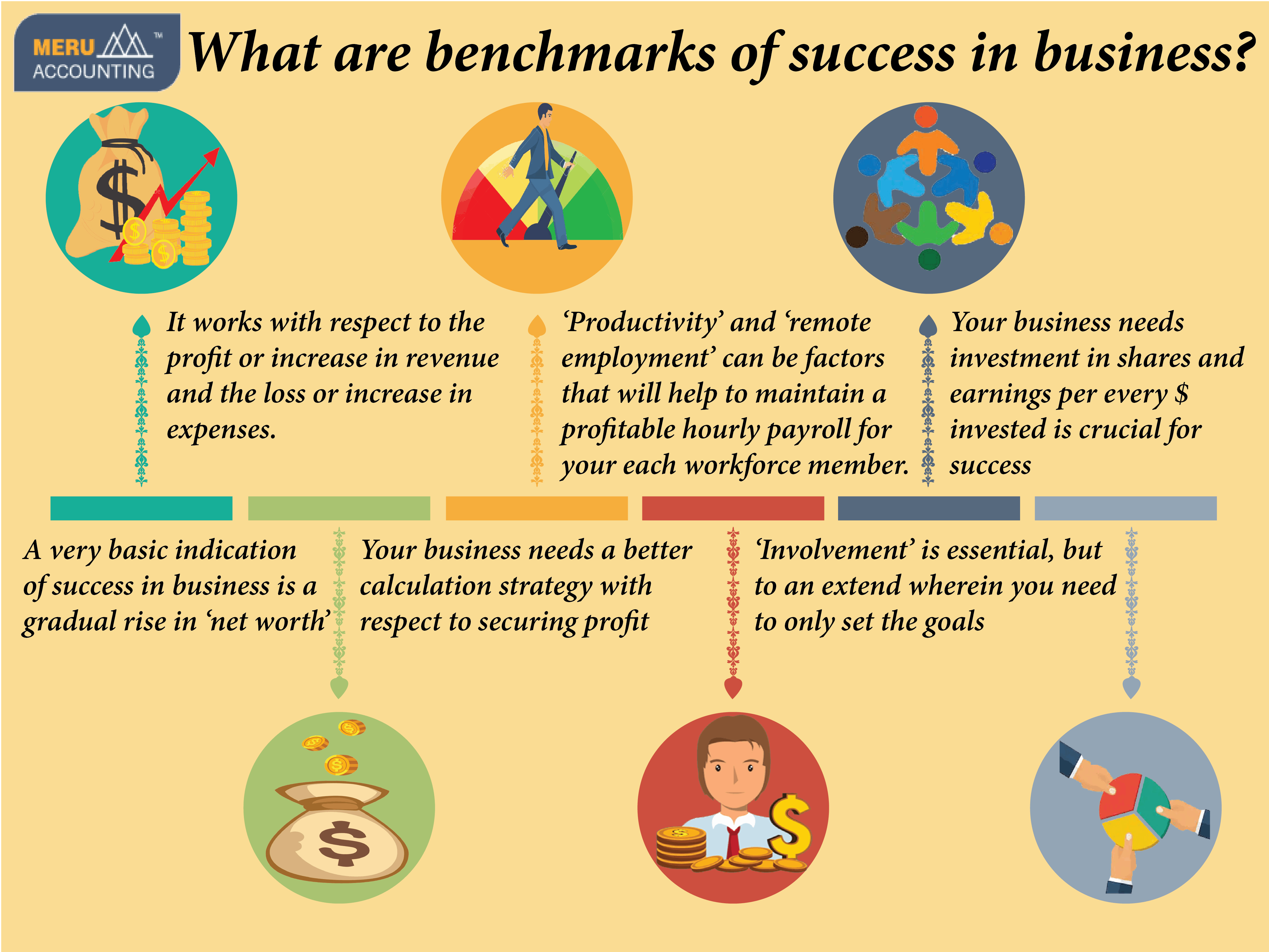 What are benchmarks of success in business infographics