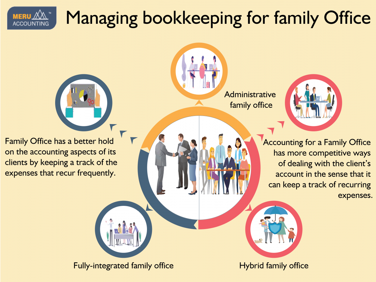 Managing bookkeeping for family Office Infographics