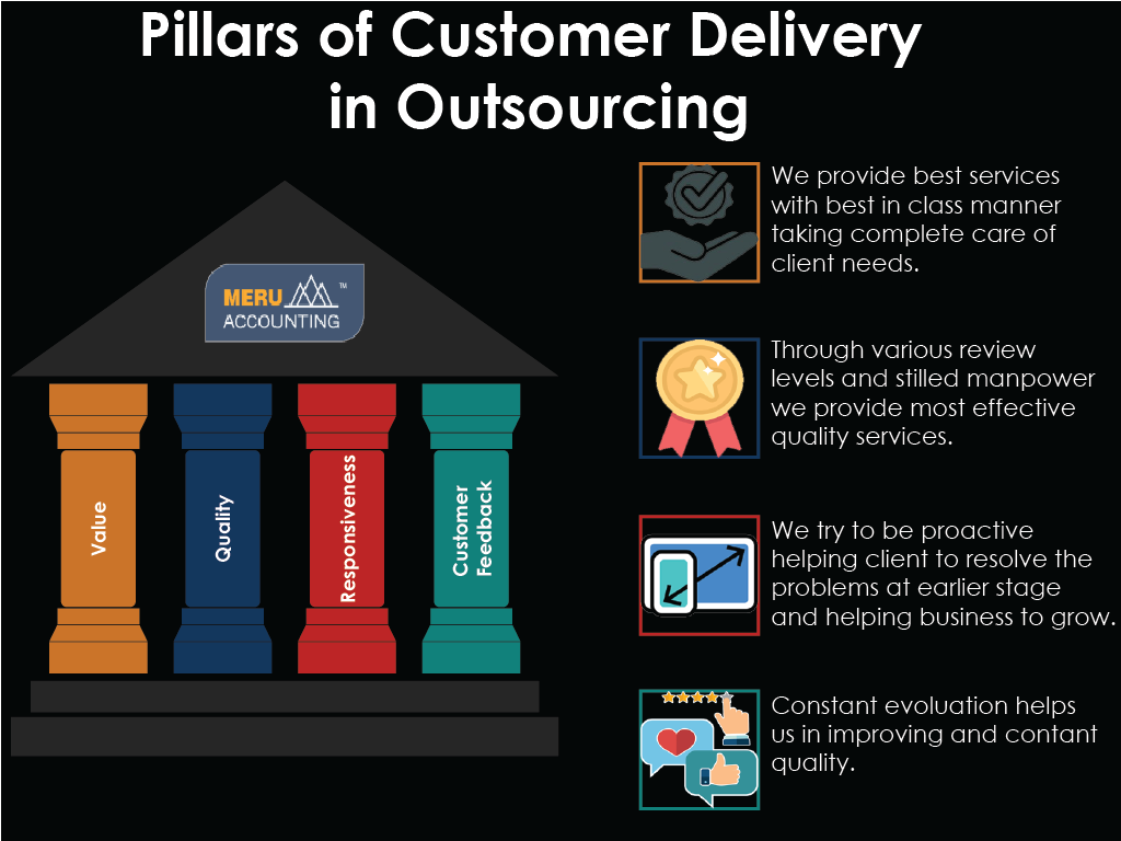 Pillars of Customer Delivery in Outsourcing 1024x768-02
