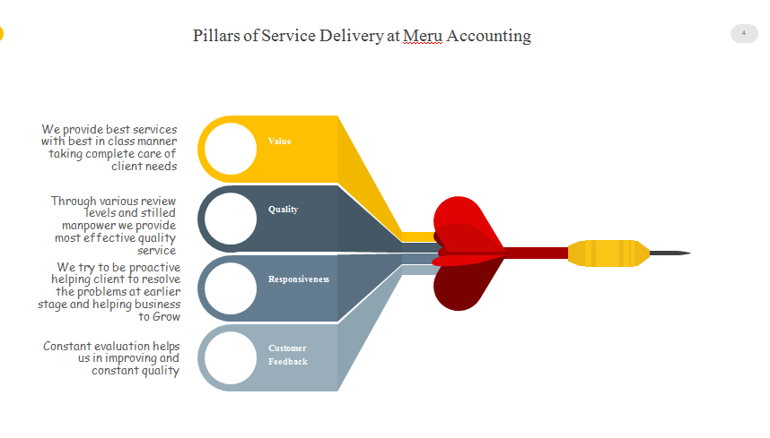 Pillars of Customer Delivery in Outsourcing