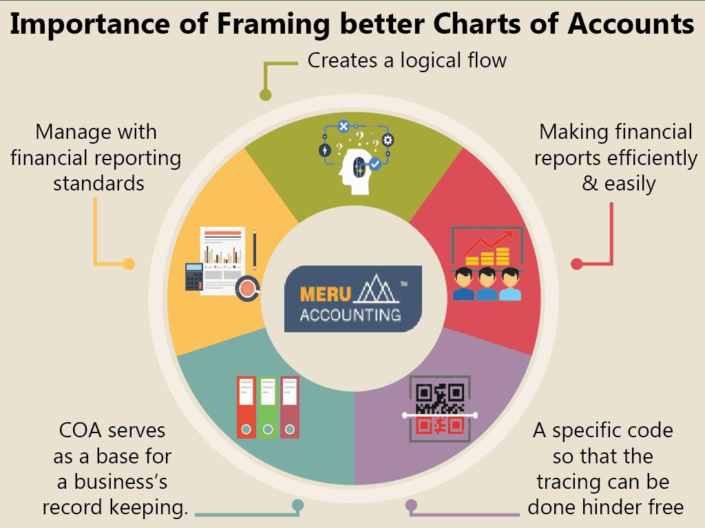 Framing up Good Chart of Accounts 1024x768-02