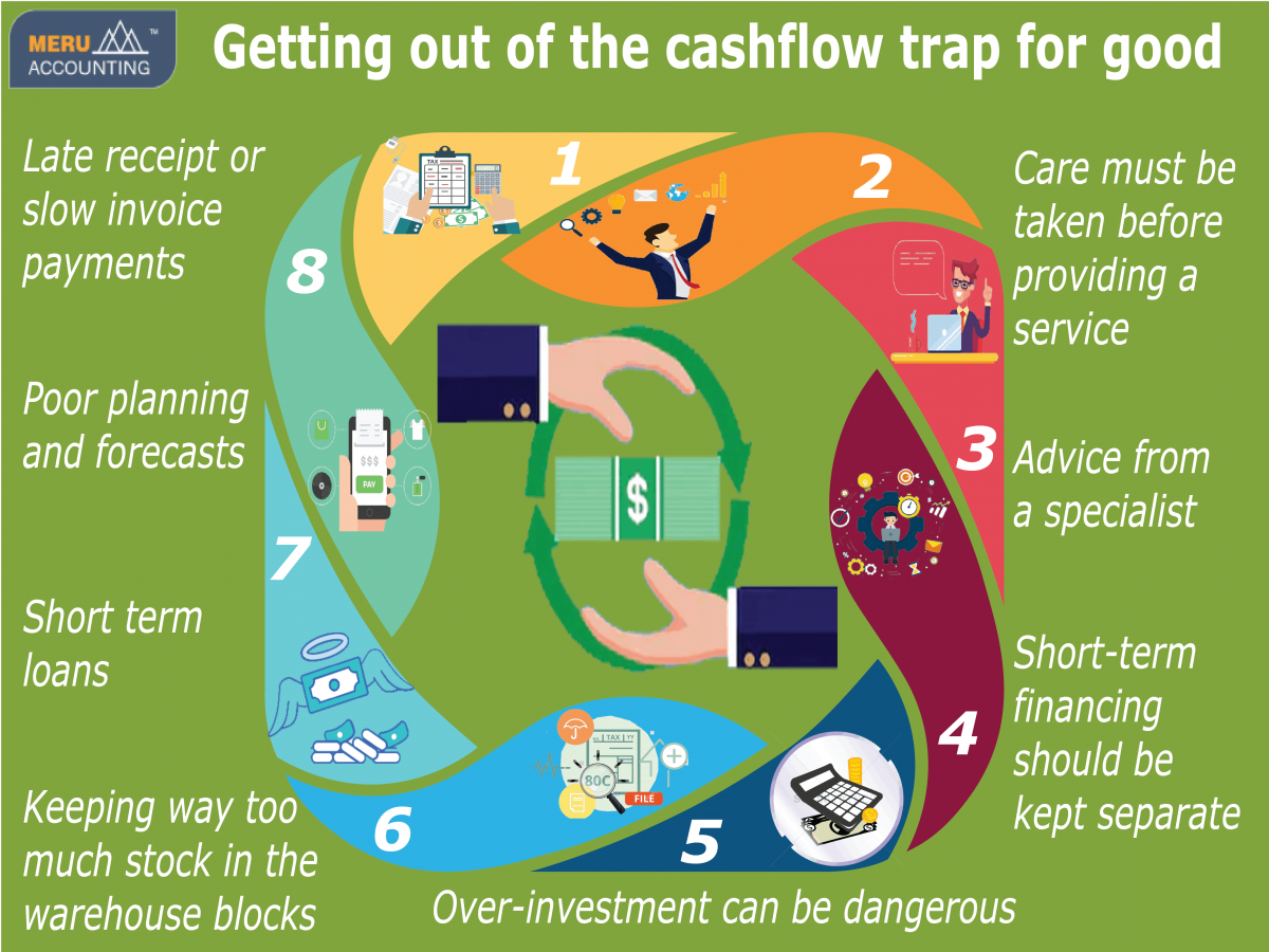 Getting out of the cashflow trap for good infographics