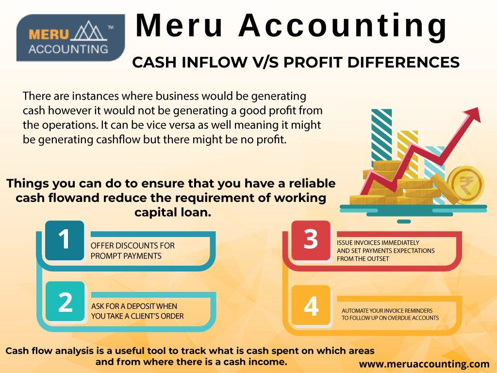 Cash Inflow vs Profit Differences