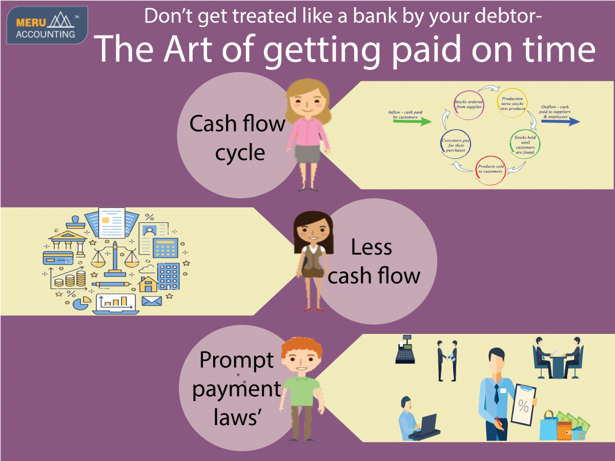 The Art of getting paid on time Infographics