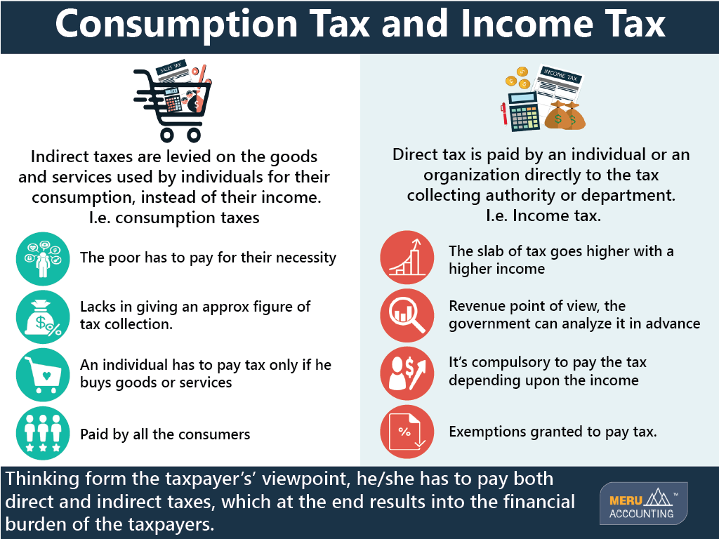 Difference between Consumption Tax and Income Tax 1024x768-02
