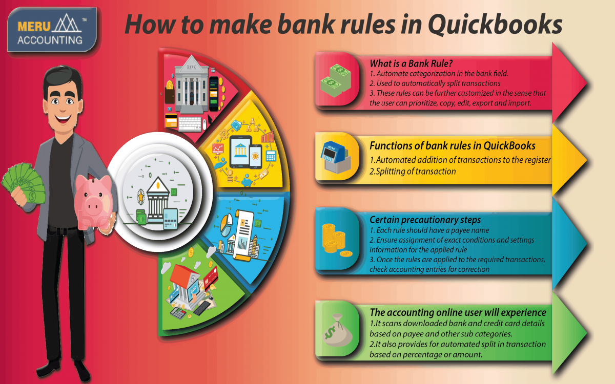 How to make bank rules in Quickbooks Infographics