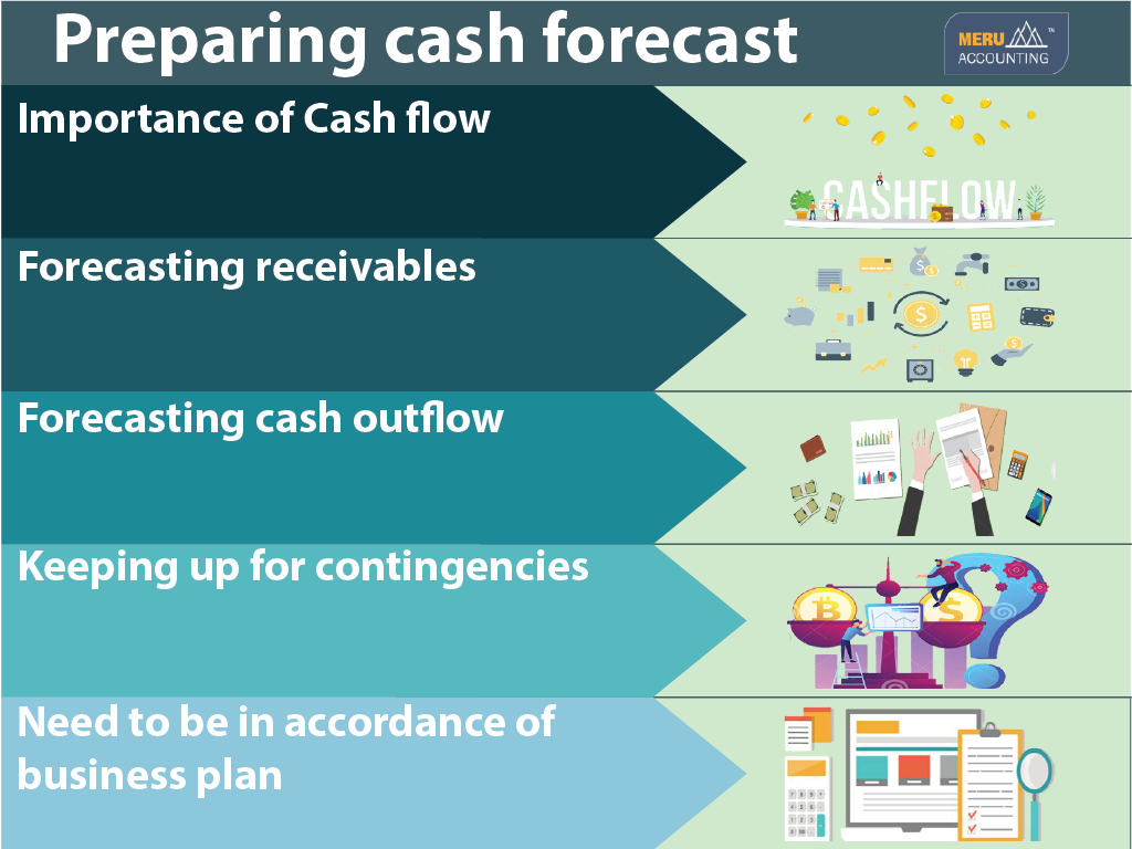 Preparing cash forecast 1024x768-02