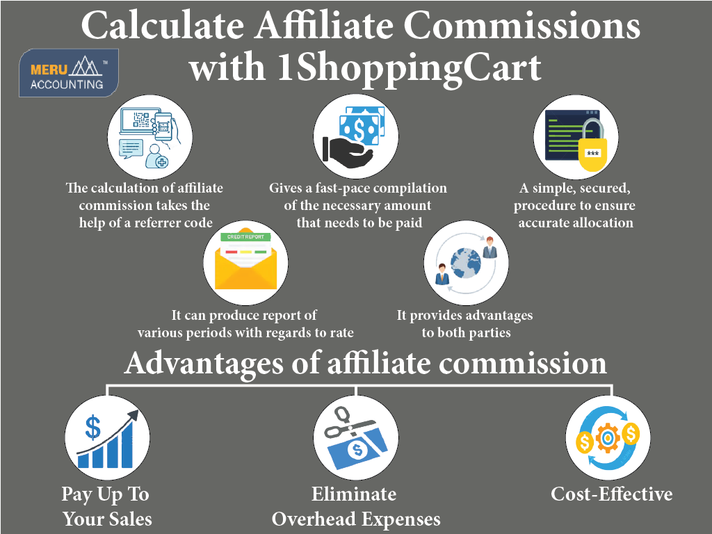 Calculate Affiliate Commissions with 1ShoppingCart 1024x768-02