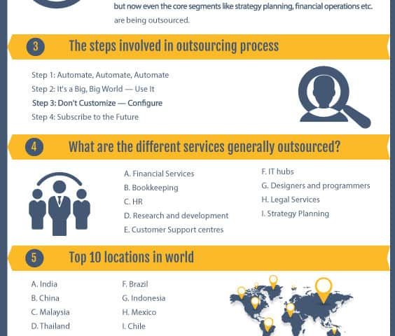 Business Process Outsourcing - Infographics