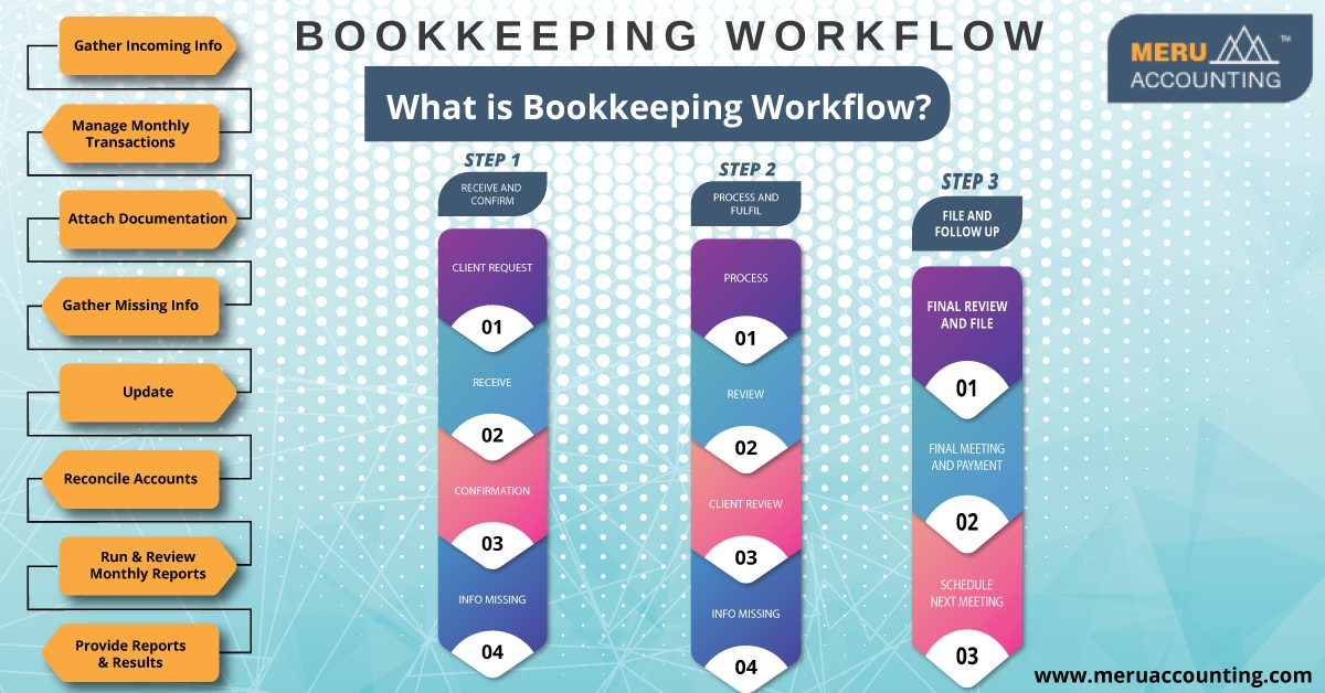 Bookkeeping Workflow Info
