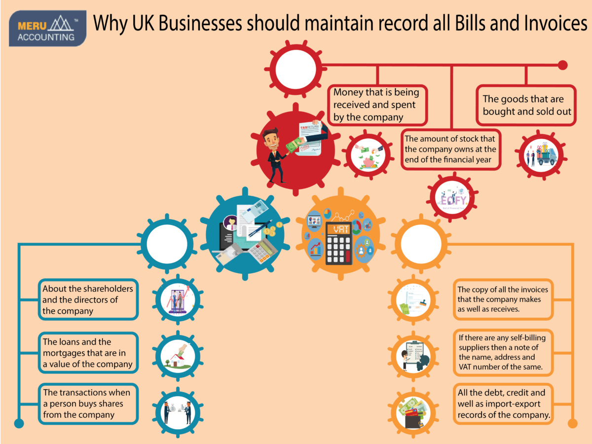 Why UK Businesses should maintain record all Bills and Invoices Infographics
