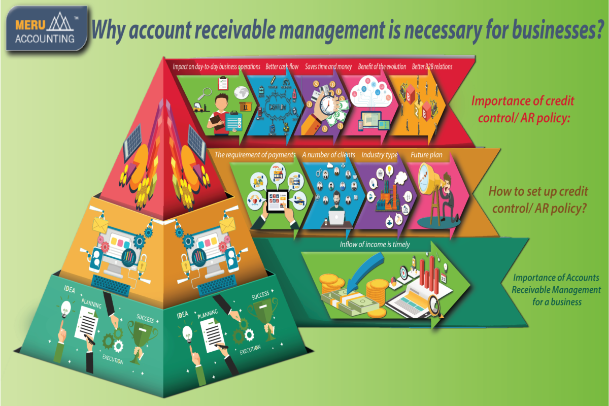 Why account receivable management is necessary for businesses