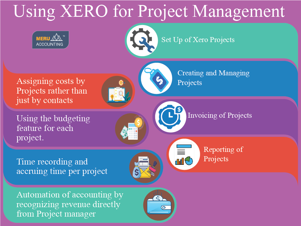 Using XERO for Project Management 1024x768-02 (1)
