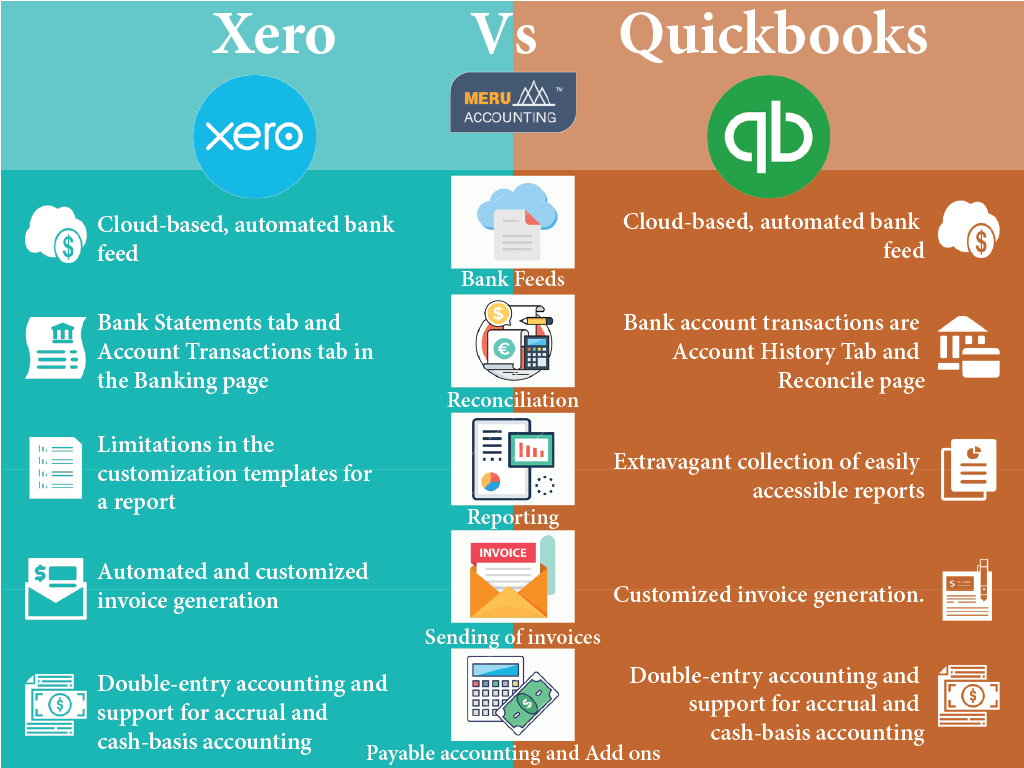 Xero Vs Quickbooks features comparison 1024x768-02