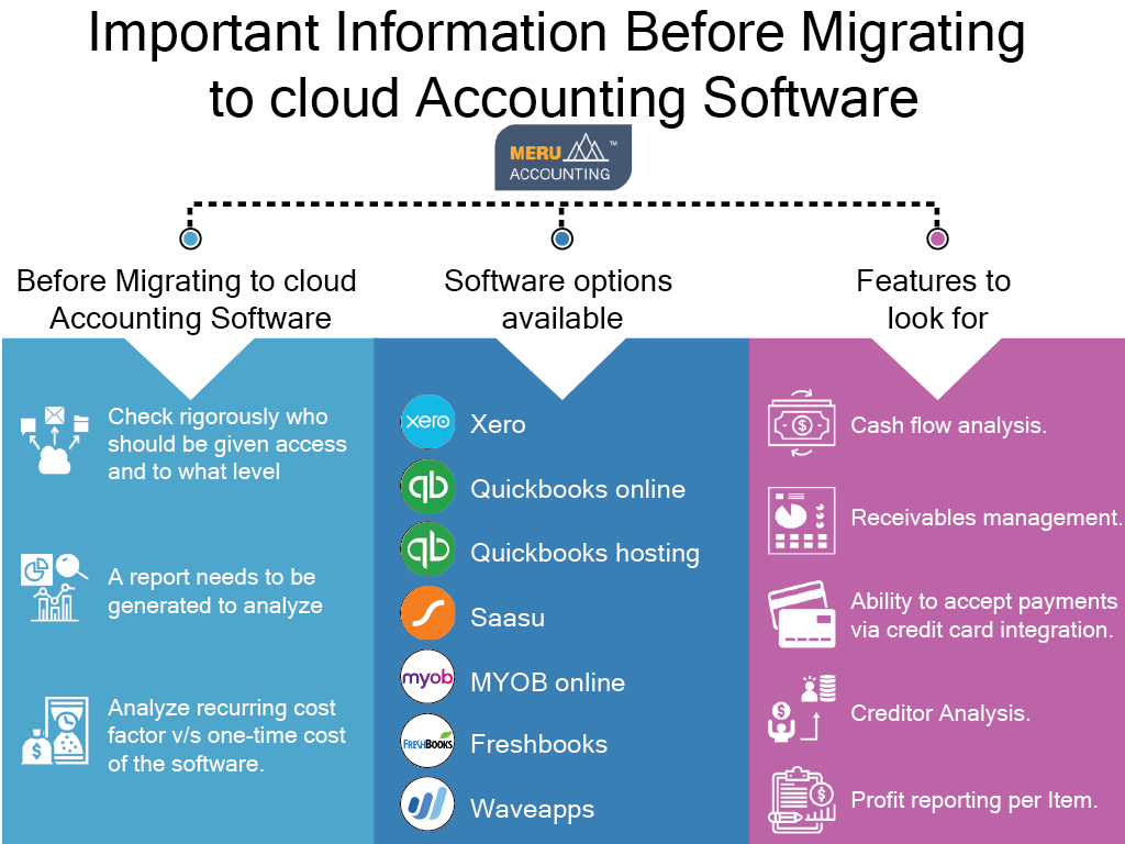 Important Information Before Migrating to cloud Accounting Software 1024x768-02