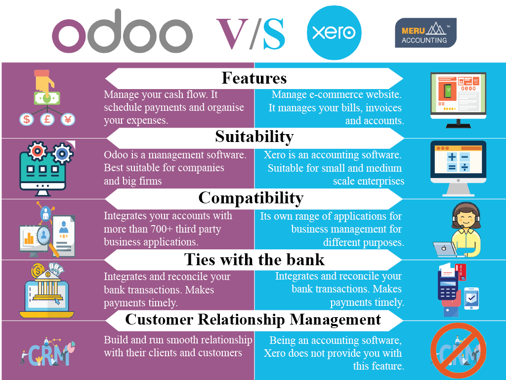 Odoo VS Xero Feature Comparison 1024x768-02