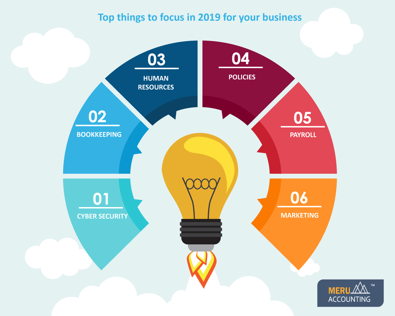 Top-things-to-focus-for-your-business