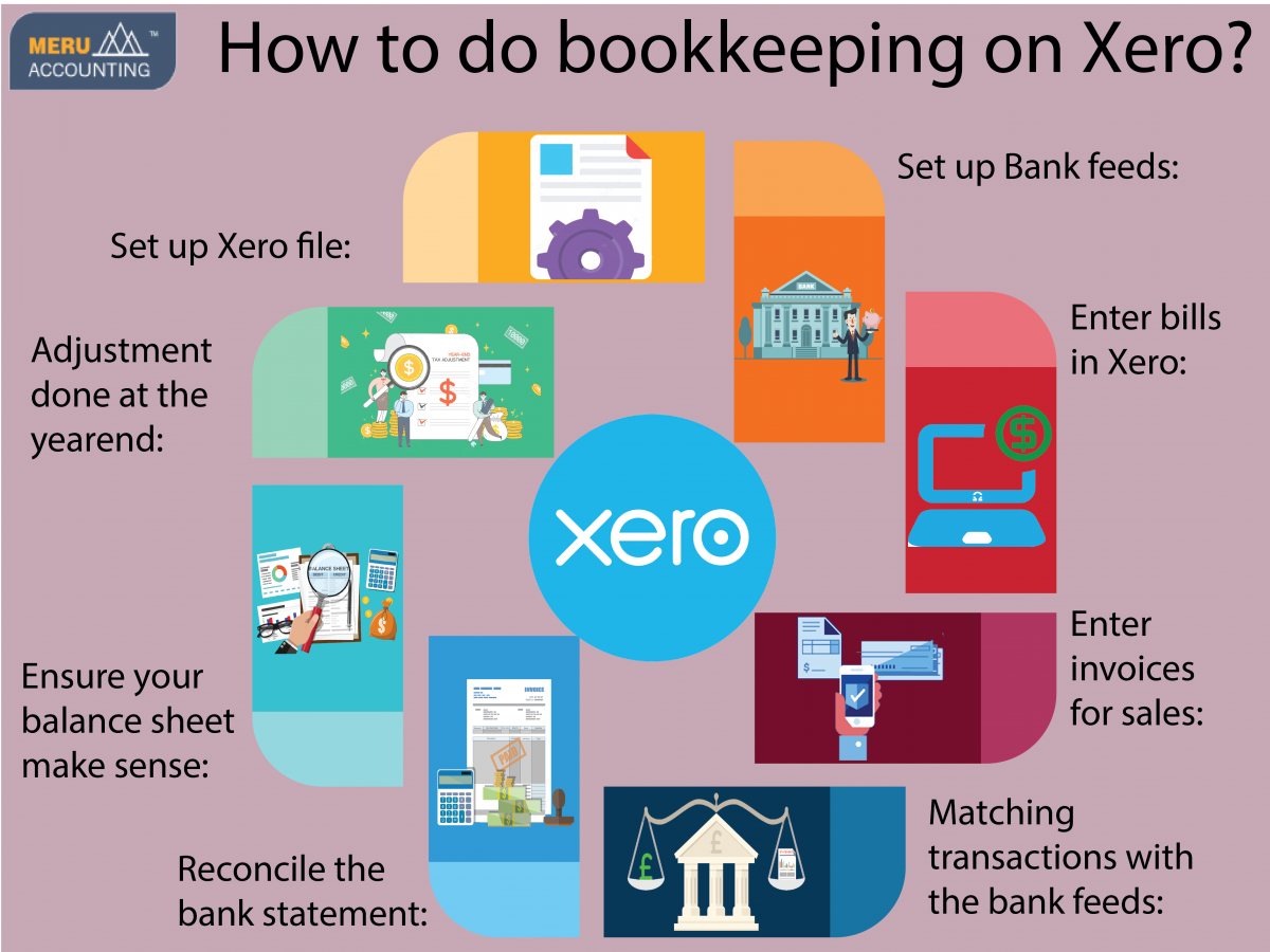 How to do bookkeeping on Xero Infographics