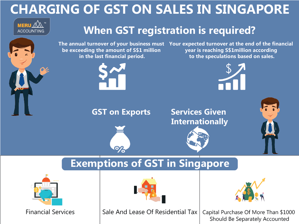 CHARGING OF GST ON SALES IN SINGAPORE 1024x768-02