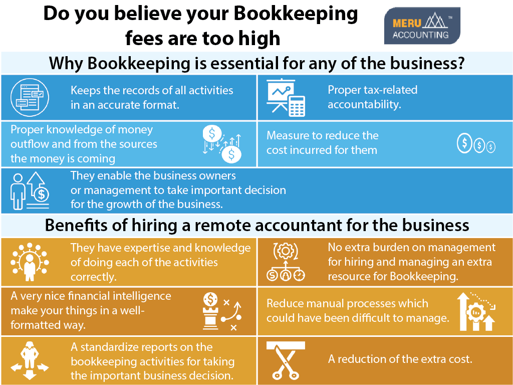 Do you believe your Bookkeeping fees are too high 1024x768-02