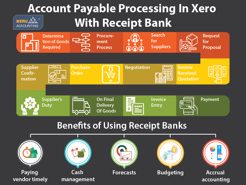 Account Payable Processing In Xero With Receipt Bank