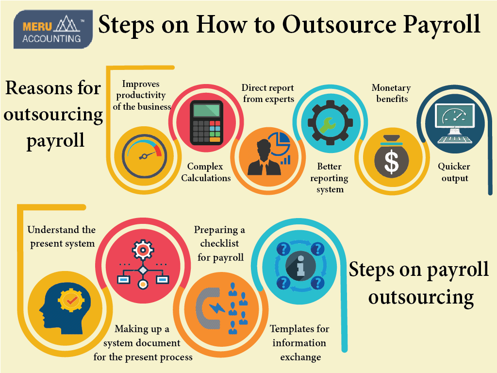 Steps on How to Outsource Payroll 1024x768-02